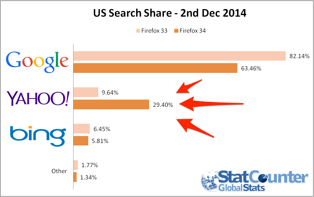 us-search-share-firefox
