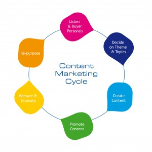 Content-marketing-cycle-300x300
